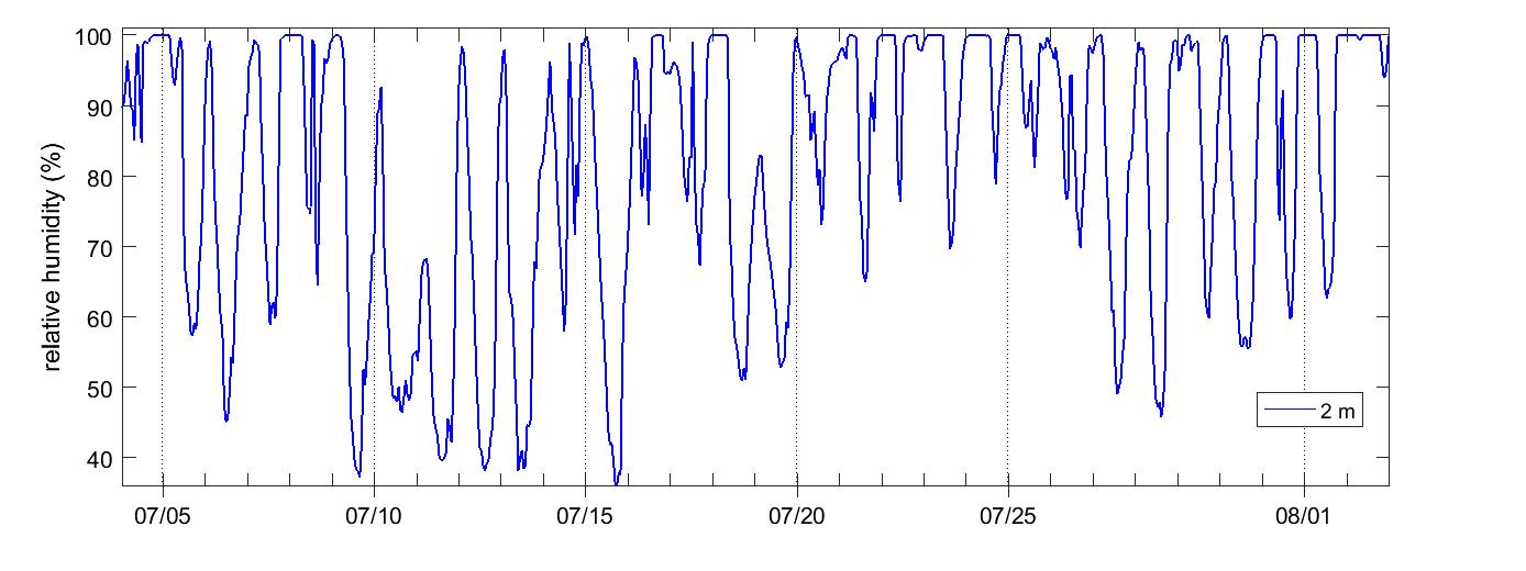 Degerö Relative humidity