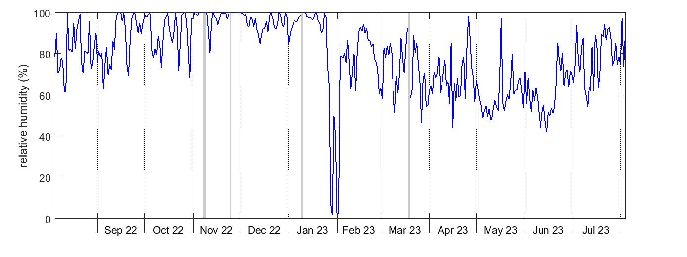 Degero relative humidity