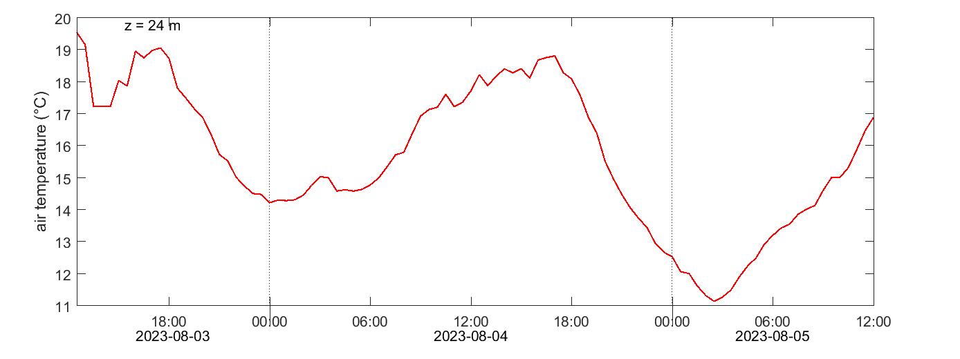 Hyltemossa air temperature