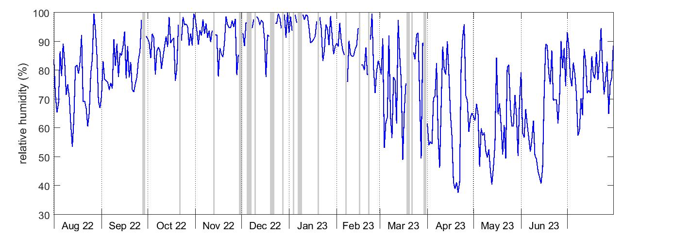 Hyltemossa relative humidity