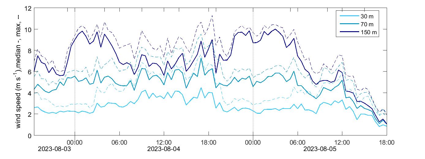 Hyltemossa wind speed level