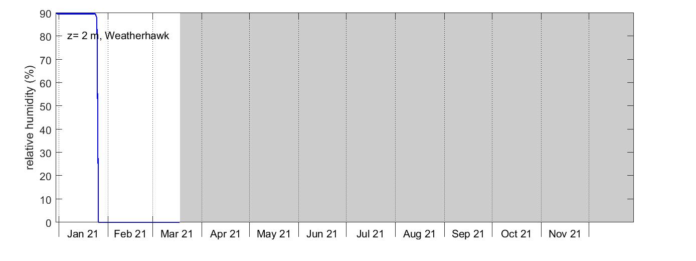 Lanna Relative humidity