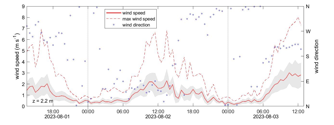 Mycklemossen wind