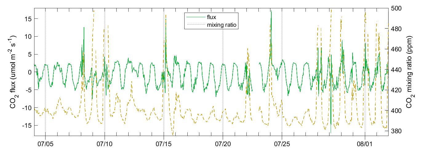 Mycklemossen CO2 flux