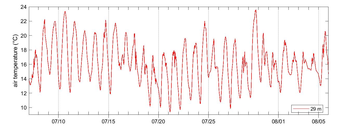 Norunda air temperature