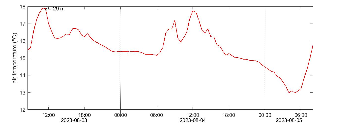 Norunda temperature