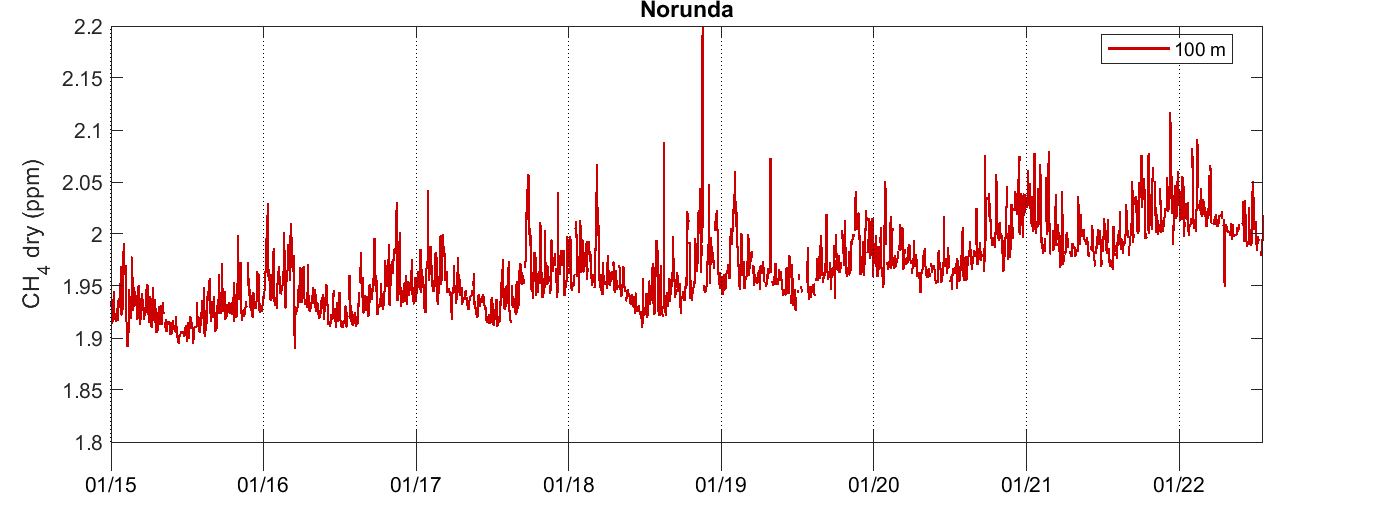 Norunda CH4