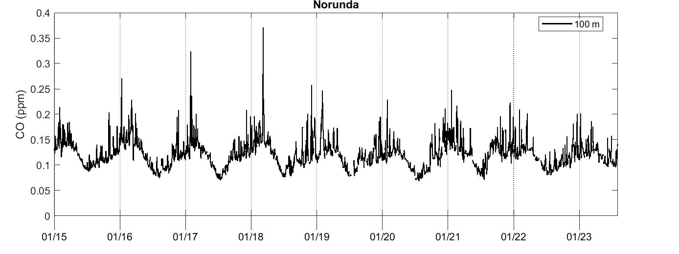 Norunda Carbon monoxide
