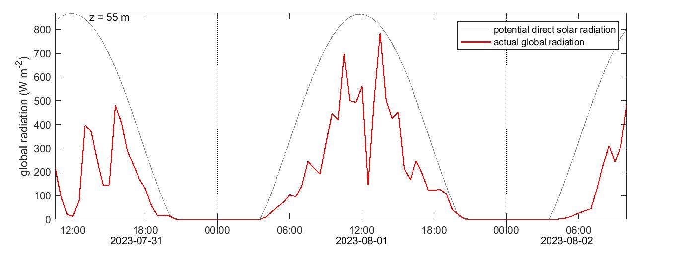 Norunda solar radiation