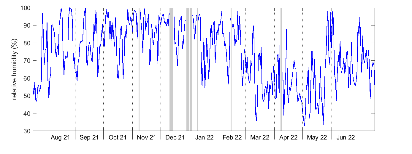 Norunda Relative humidity