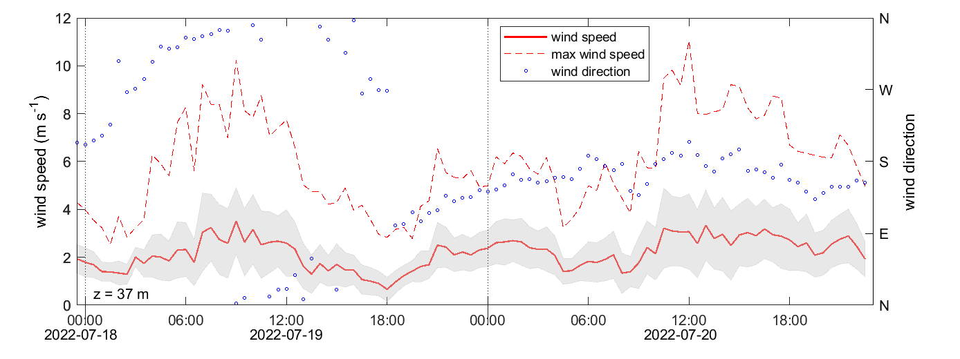 Norunda wind