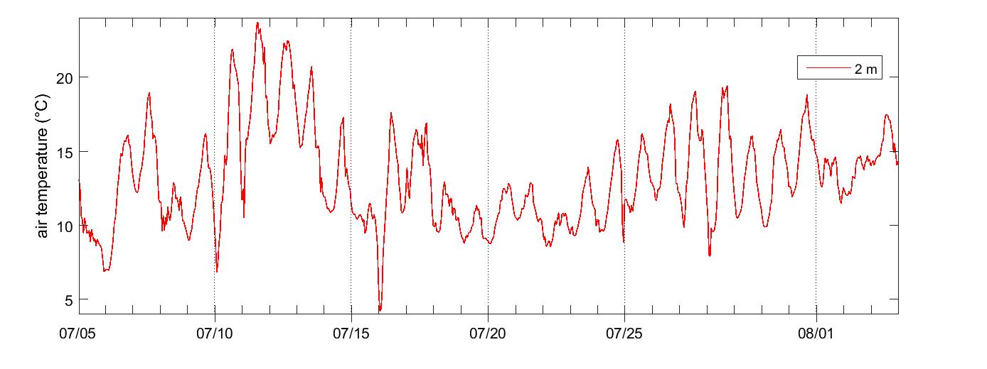 Stordalen air temperature