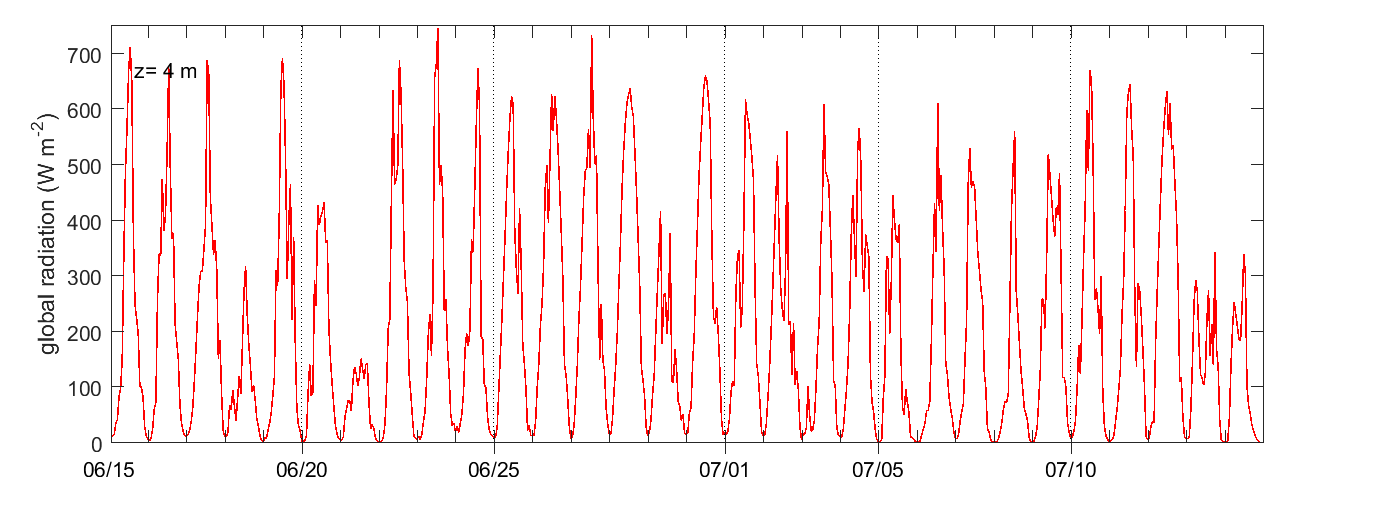 Stordalen solar radiation