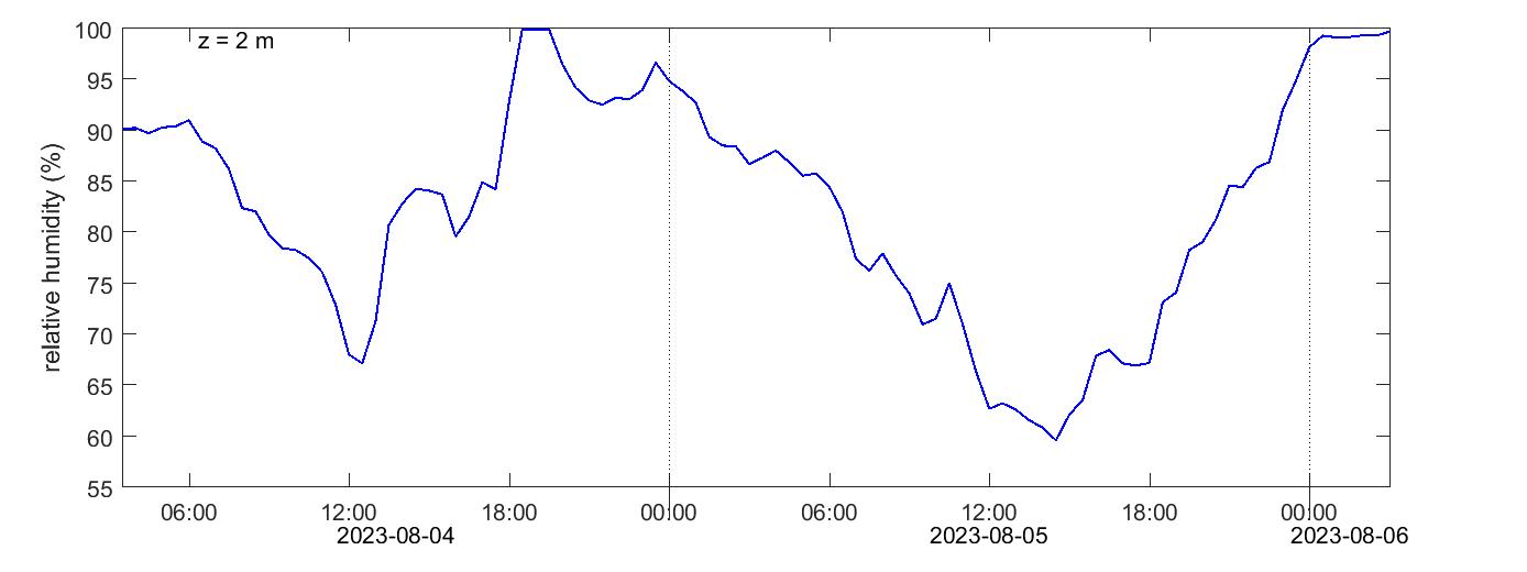 Stordalen Relative humidity