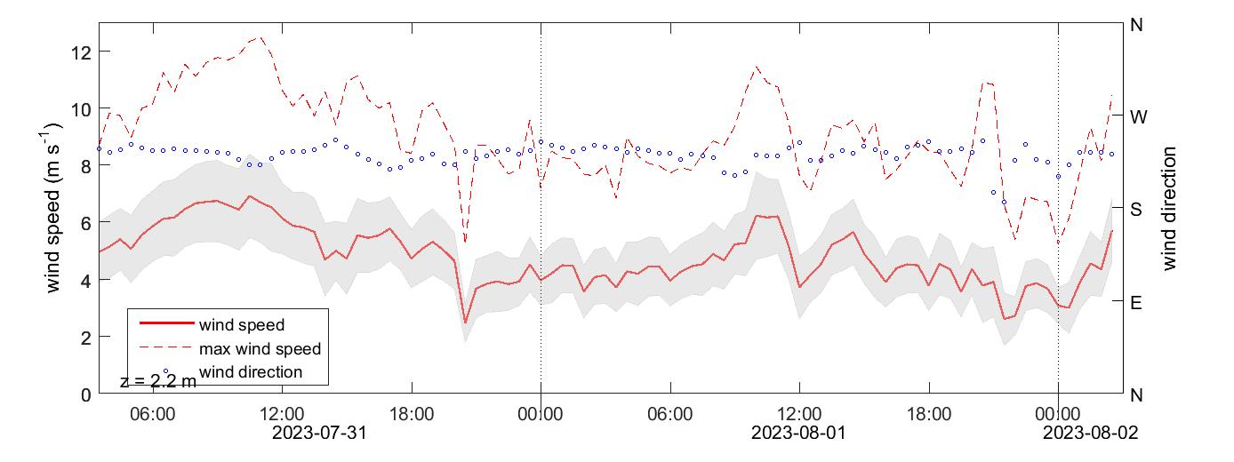 Stordalen wind