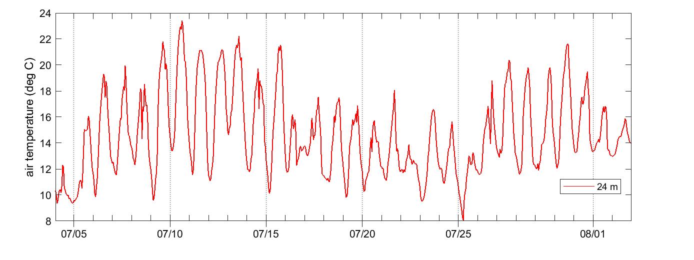 Svartberget air temperature
