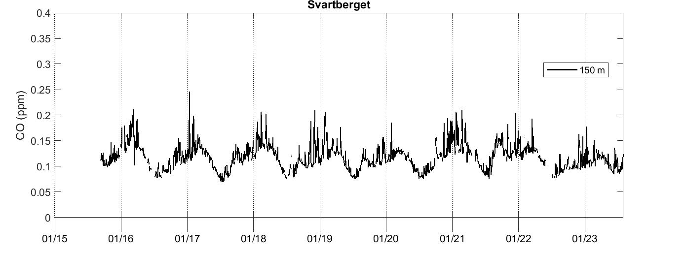 Svartberget CO