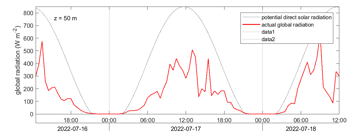 Svartberget solar radiation