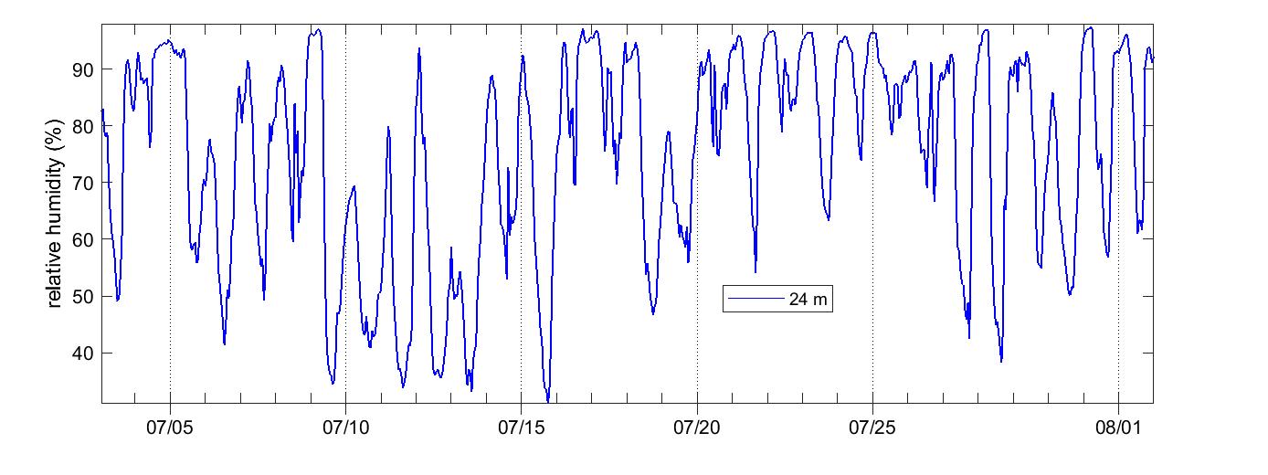 Svartberget Relative humidity