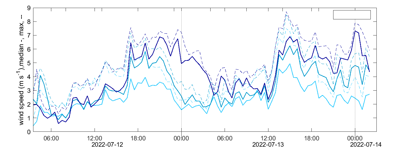 Svartberget wind speed level