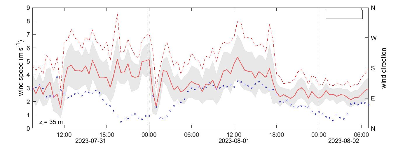 Svartberget wind